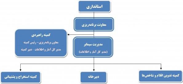 ساختار اجرایی